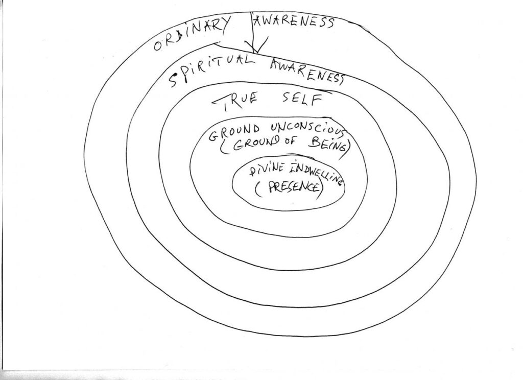 levels of awareness image